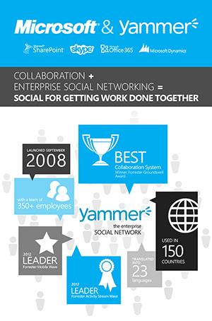 YammerInfographic Page Yammer con 5 milioni di utenti è ora di Microsoft